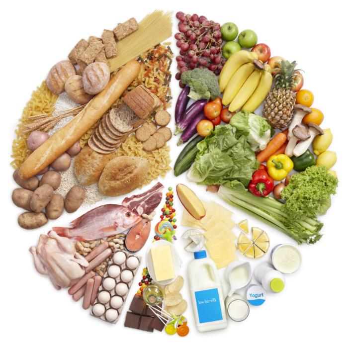 146807105_Food-Groups